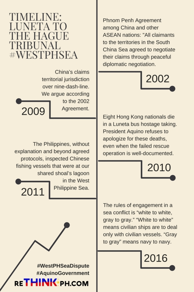 Timeline-Luneta tothe haguetribunal#WestPHsea